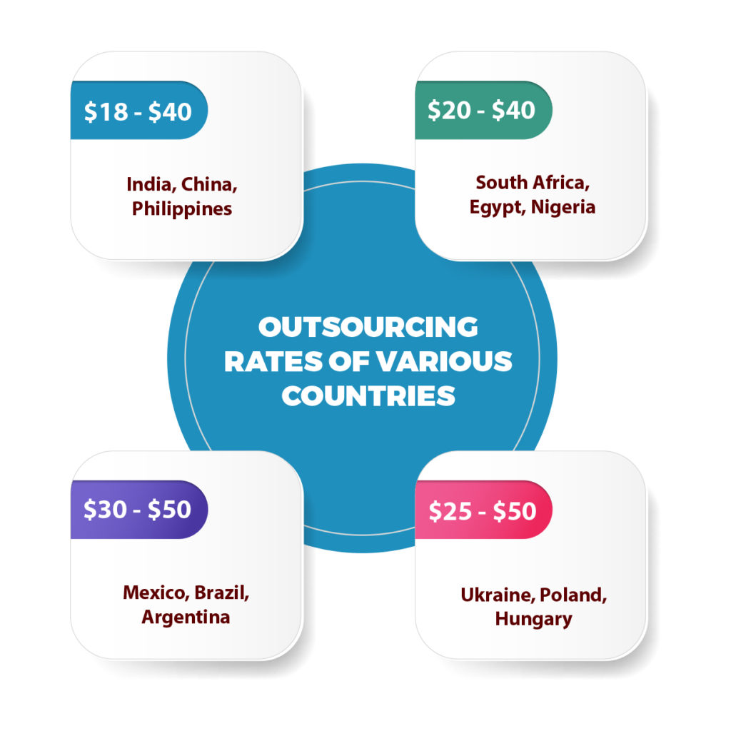 Best offshore software development countries