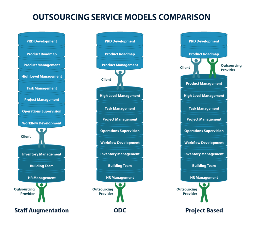 Offshore Software Development Models